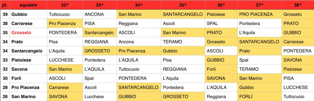 Lega Pro girone B - la volata salvezza a sette giornate dal termine