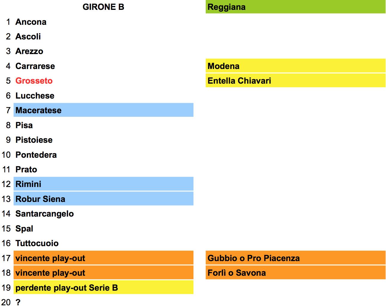 Lega Pro 2015-16 - ipotesi girone B