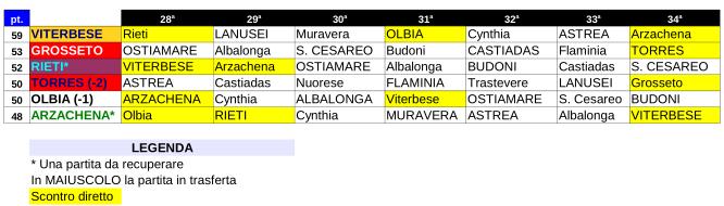 Serie D girone G 2015-16 - la volata finale