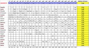 classifica di rendimento dopo la 23ª giornata Serie D girone G 2015-16