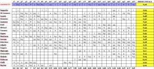 classifica di rendimento dopo la 27ª giornata Serie D girone G 2015-16