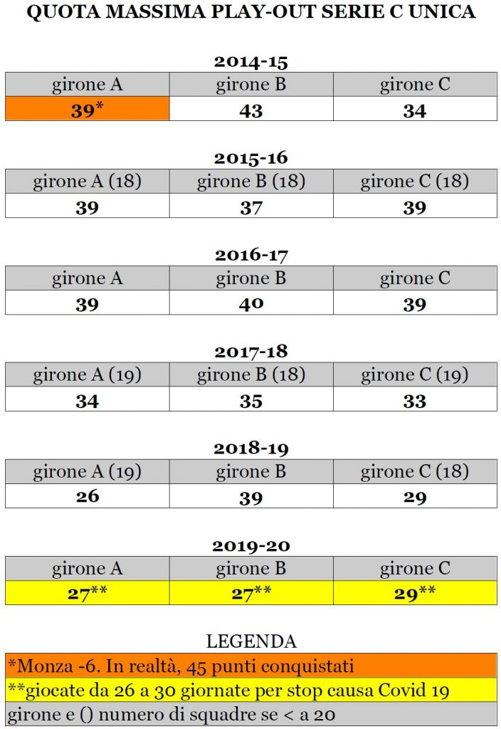 Quota play-out Serie C dal 2014-15 al 2019-20